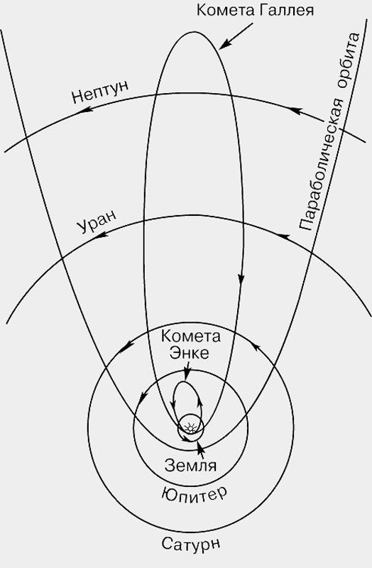 Илл. 8 - Орбиты короткопериодических комет