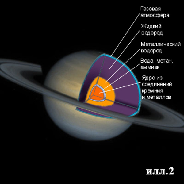 Структура планеты Сатурн