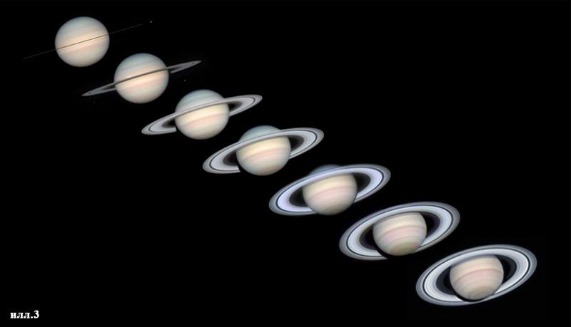 Процесс изменения угла оси Сатурна