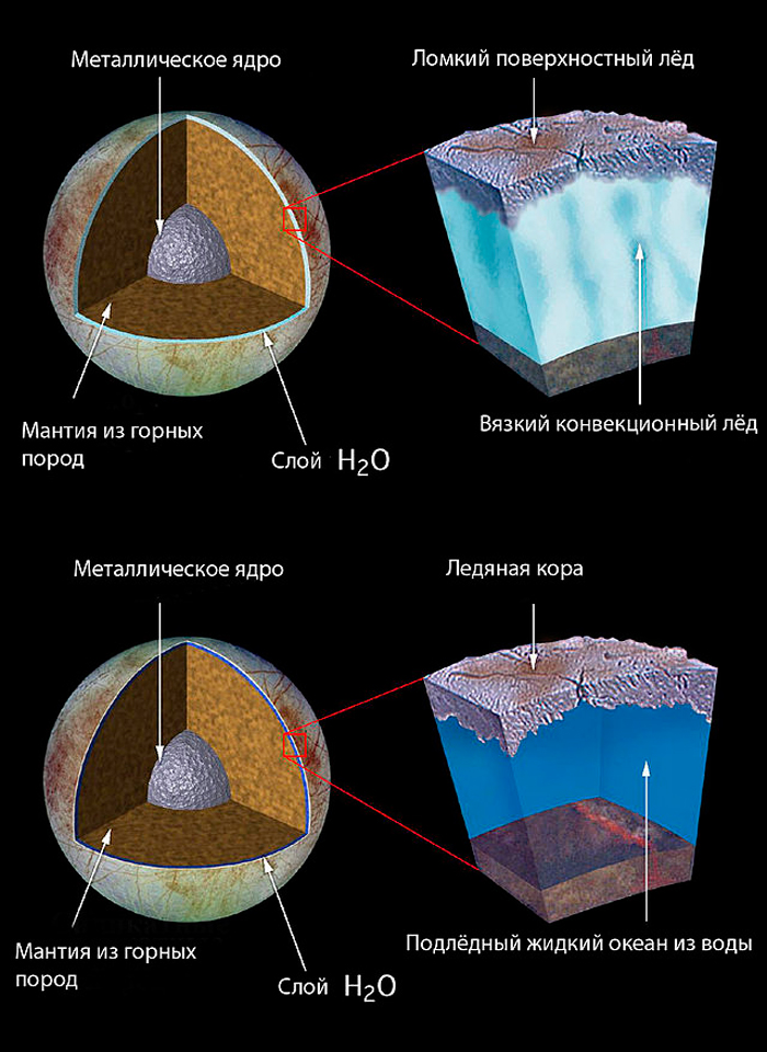 Илл.3. Варианты внутреннего строения спутника Европа.
