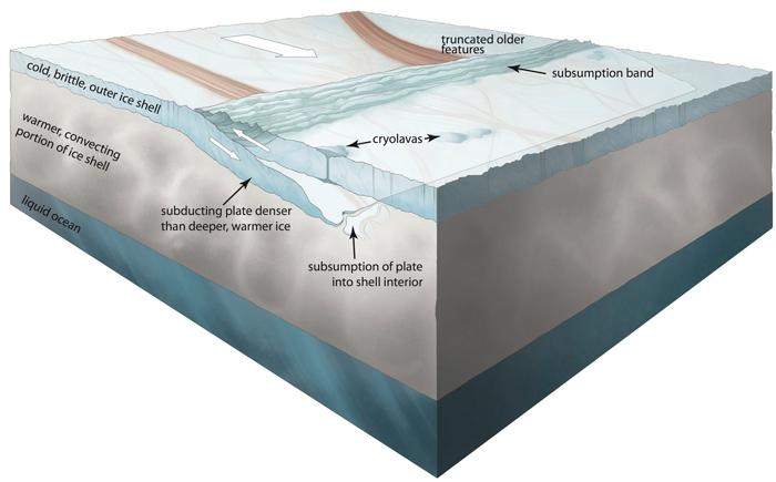 Илл.6. Модель движения ледяных пластов и образования поверхностных структур.