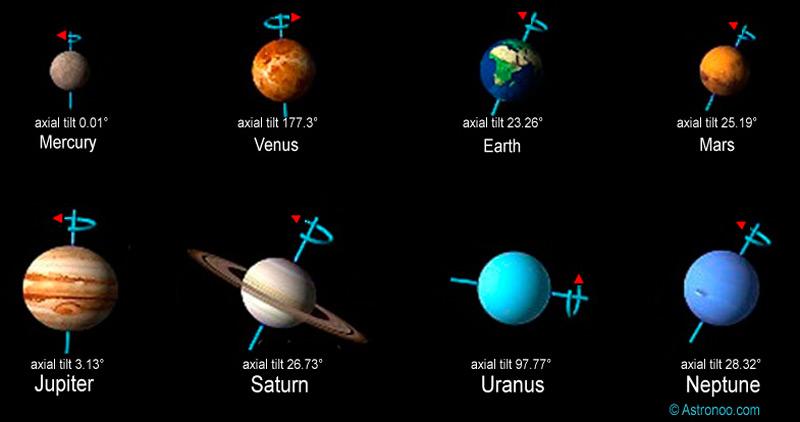 Илл.- 5. Угол наклона оси планет Солнечной системы и направление вращения вокруг оси