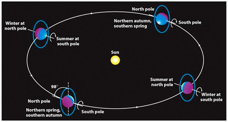 Илл. - 6. Схема движения Урана вокруг Солнца