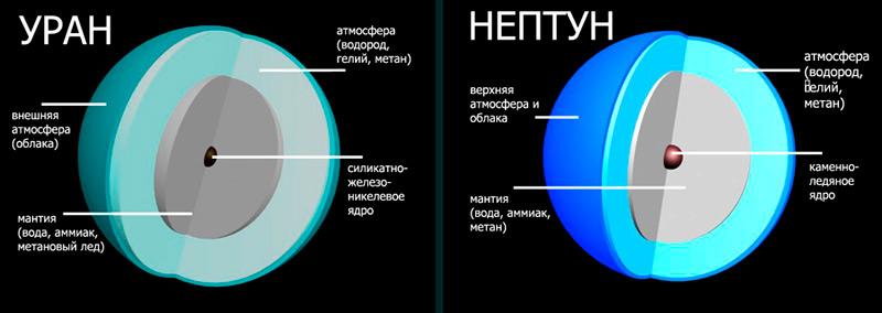 Илл.-7. Строение Урана и Нептуна