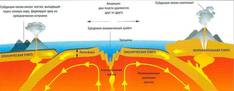 Илл.2. Процесс формирования вулканов на Земле