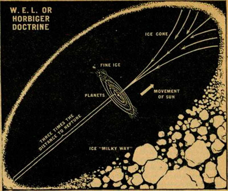 Схема строения Солнечной (мировой) системы