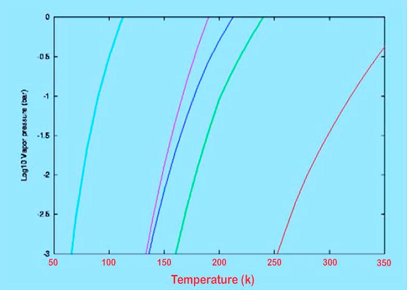 Илл.1. Кривые снеговых линий. Справа налево: вода, аммиак, сероводород, углекислый газ, метан