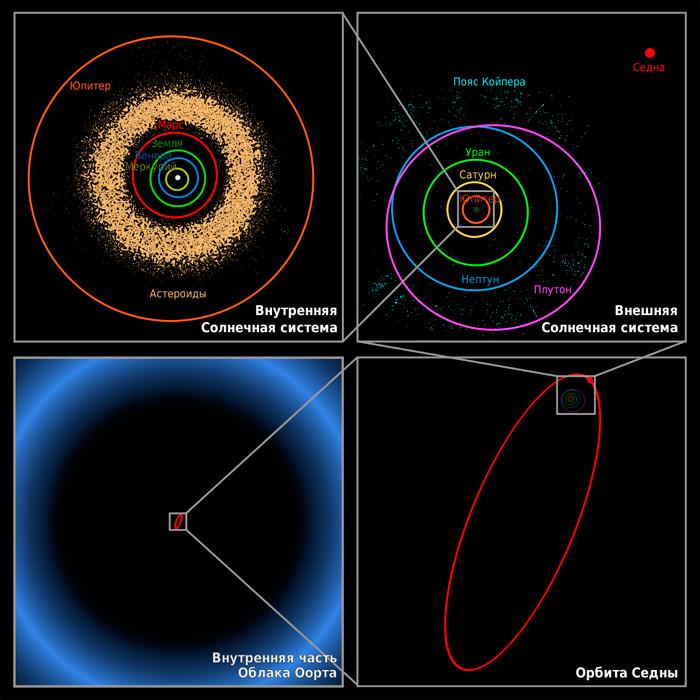 Илл.9. Схема устройства Солнечной системы.