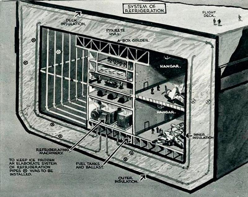 Схема устройства ледяного авианосца