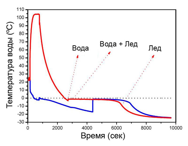 Илл.2 – Диаграмма замерзания горячей (красная линия) и холодной (синяя линия) воды.