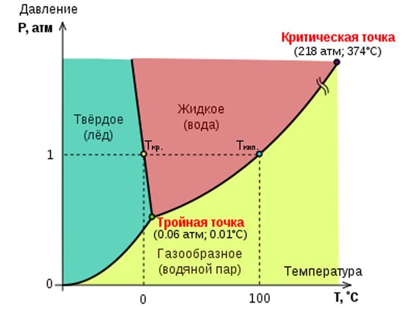 Илл.3 – Фазовая диаграмма воды
