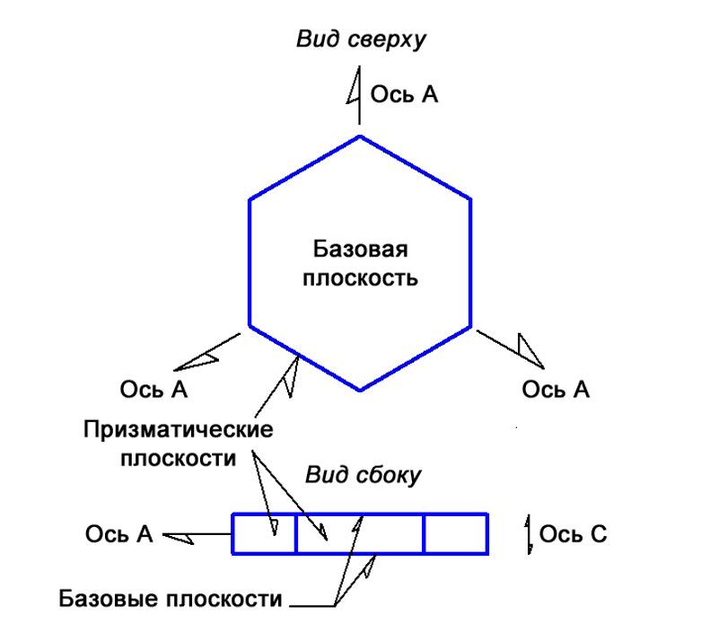 Илл. 10. Базовые и призматические плоскости гексагонального кристалла.