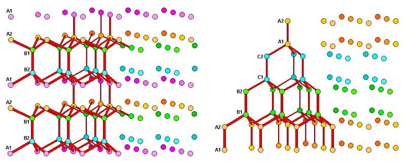 Илл. 12. Сравнение кристаллических решеток льда Ih (слева) и льда Ic.