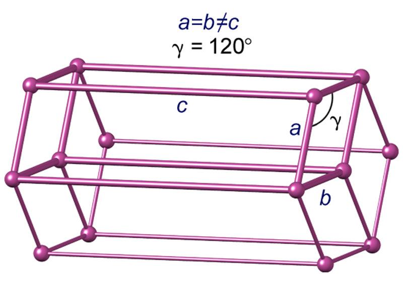 Илл. 4. Гексагональная сингония.