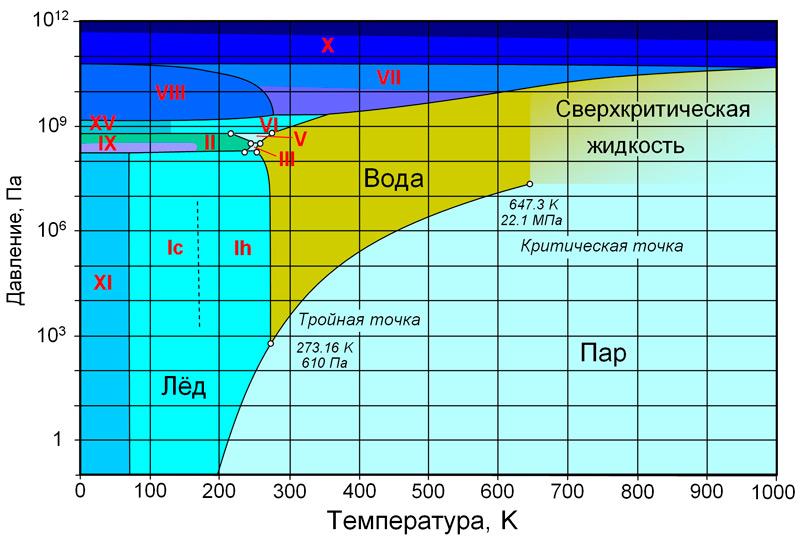 Илл. 6. Фазовая диаграмма воды с обозначением ледяных модификаций.