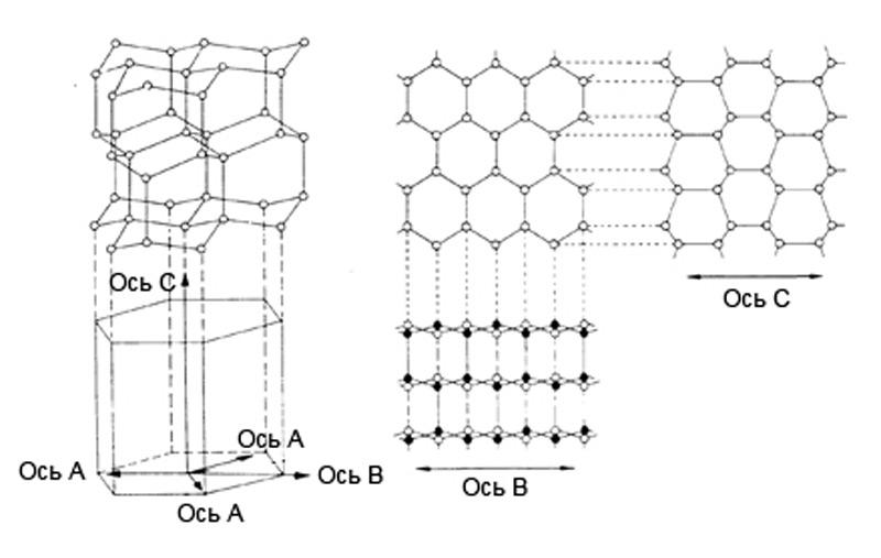 Илл. 8. Кристаллическая решетка льда Ih. Изометрия, виды сверху и сбоку.